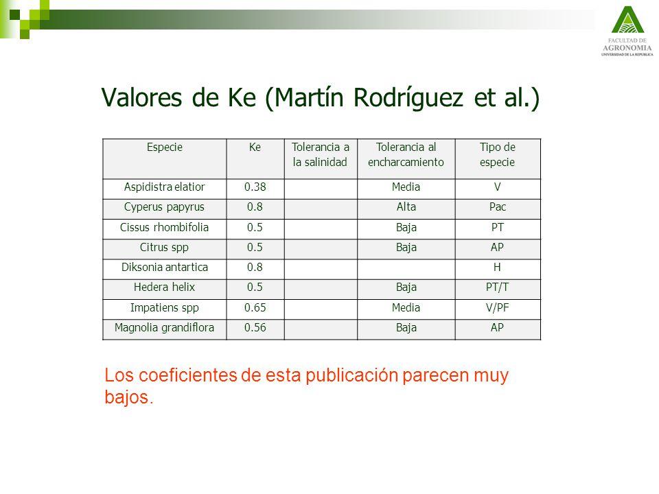 Valores de Ke (Martín Rodríguez et al.)