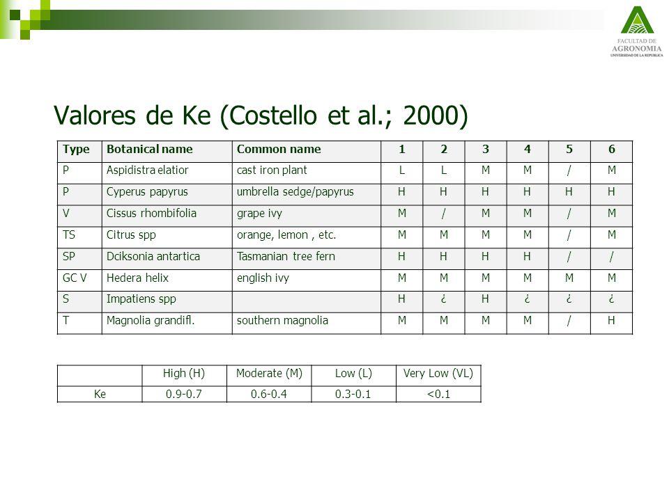 Valores de Ke (Costello et al.; 2000)