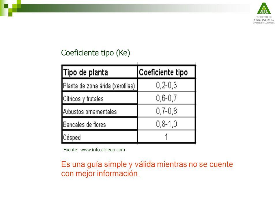 Coeficiente tipo (Ke) Fuente: www.info.elriego.com.