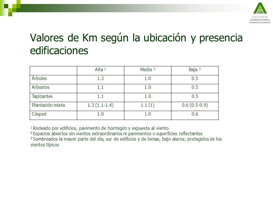Valores de Km según la ubicación y presencia edificaciones