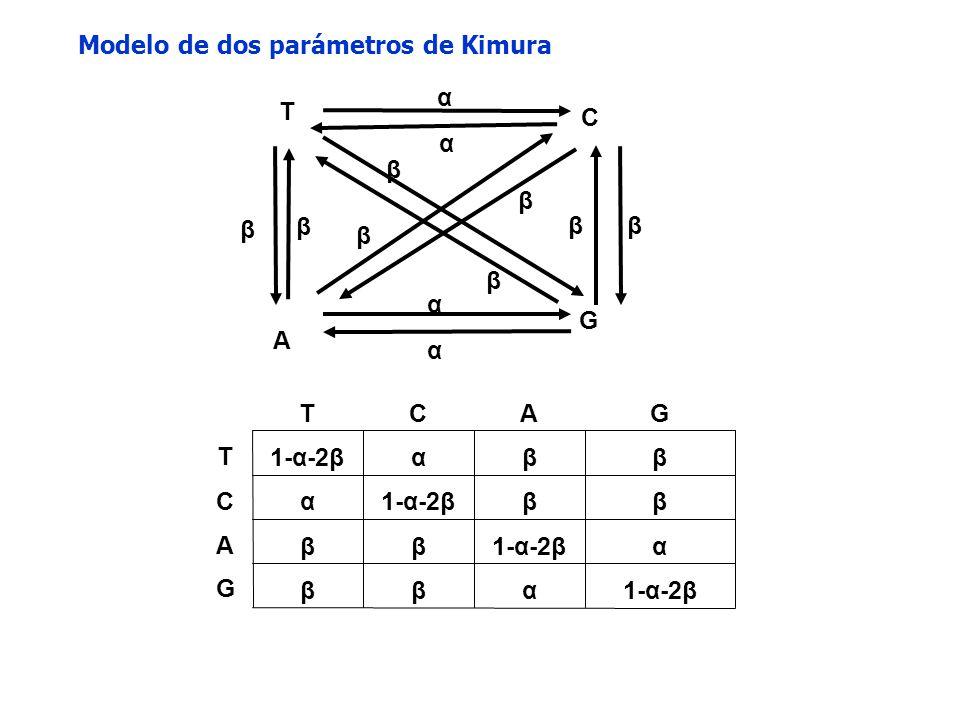 Modelo de dos parámetros de Kimura