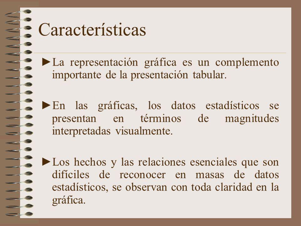 Características La representación gráfica es un complemento importante de la presentación tabular.