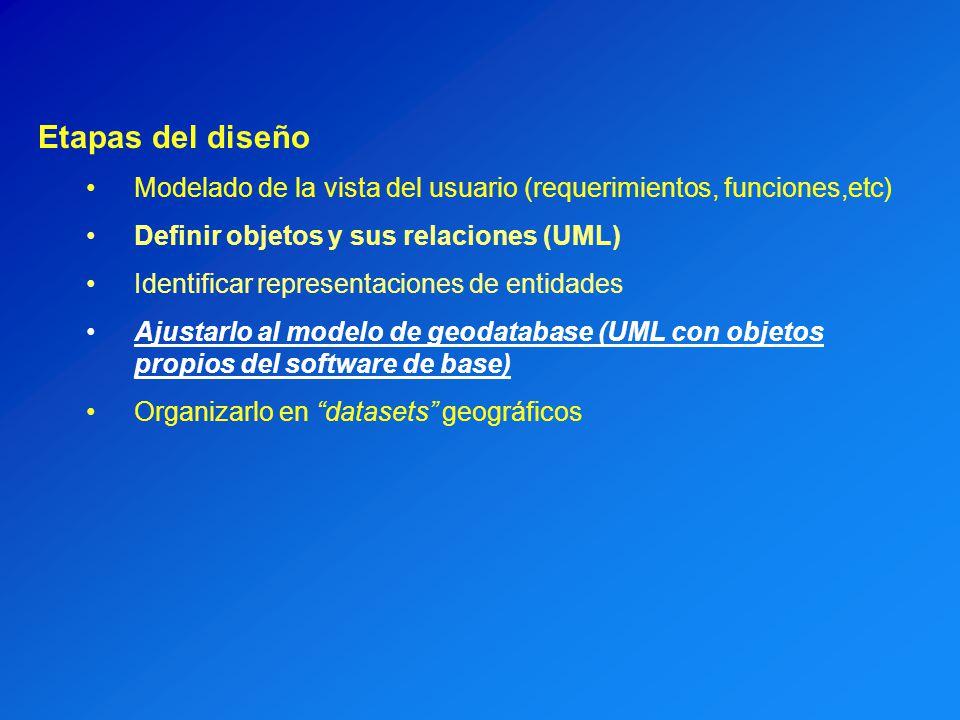 Etapas del diseño Modelado de la vista del usuario (requerimientos, funciones,etc) Definir objetos y sus relaciones (UML)