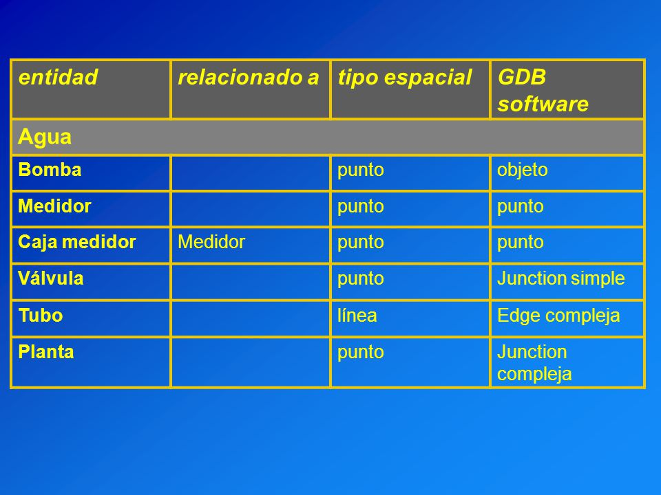 entidad relacionado a tipo espacial GDB software Agua Bomba punto