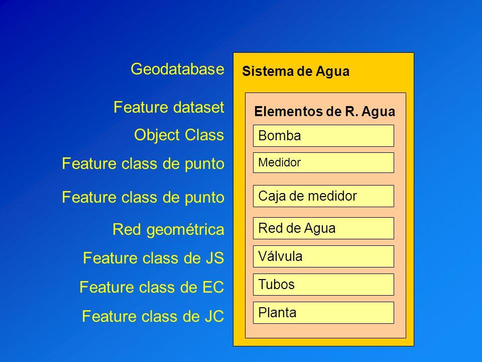Geodatabase Feature dataset Object Class Feature class de punto