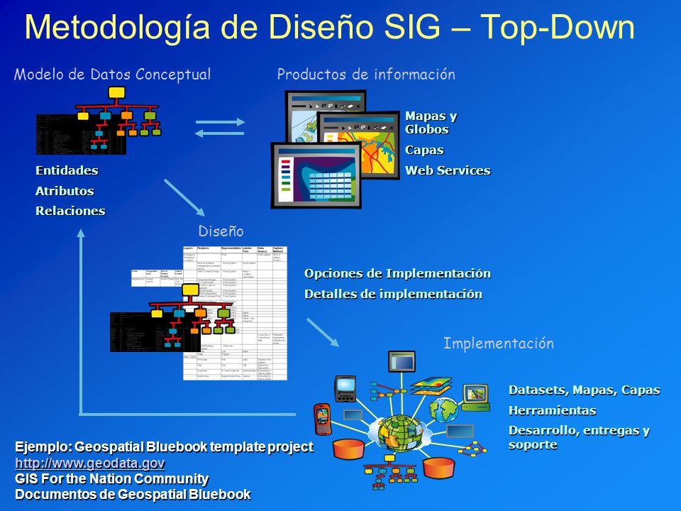 Metodología de Diseño SIG – Top-Down