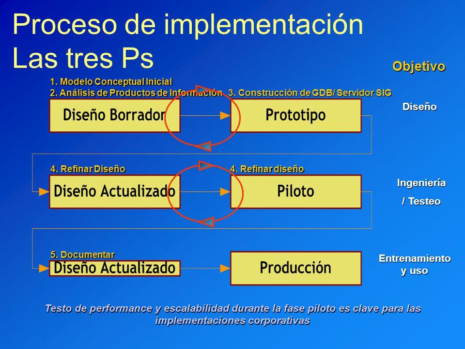 Proceso de implementación Las tres Ps