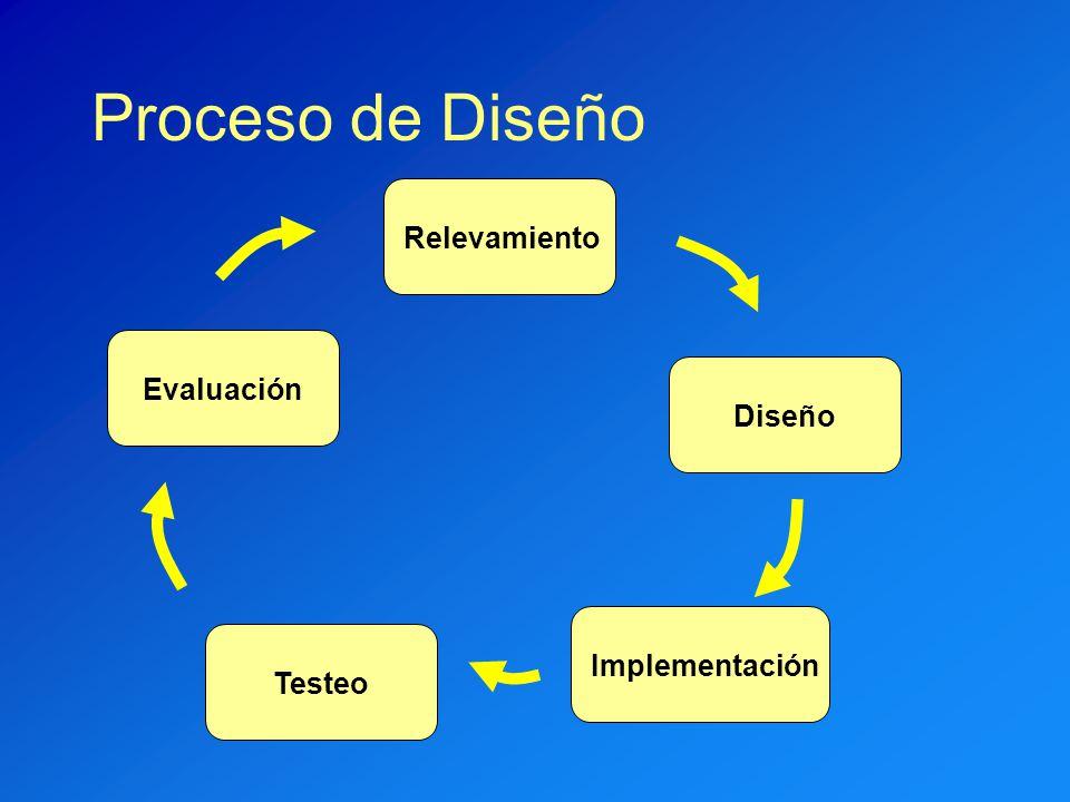 Proceso de Diseño Relevamiento Evaluación Diseño Implementación Testeo