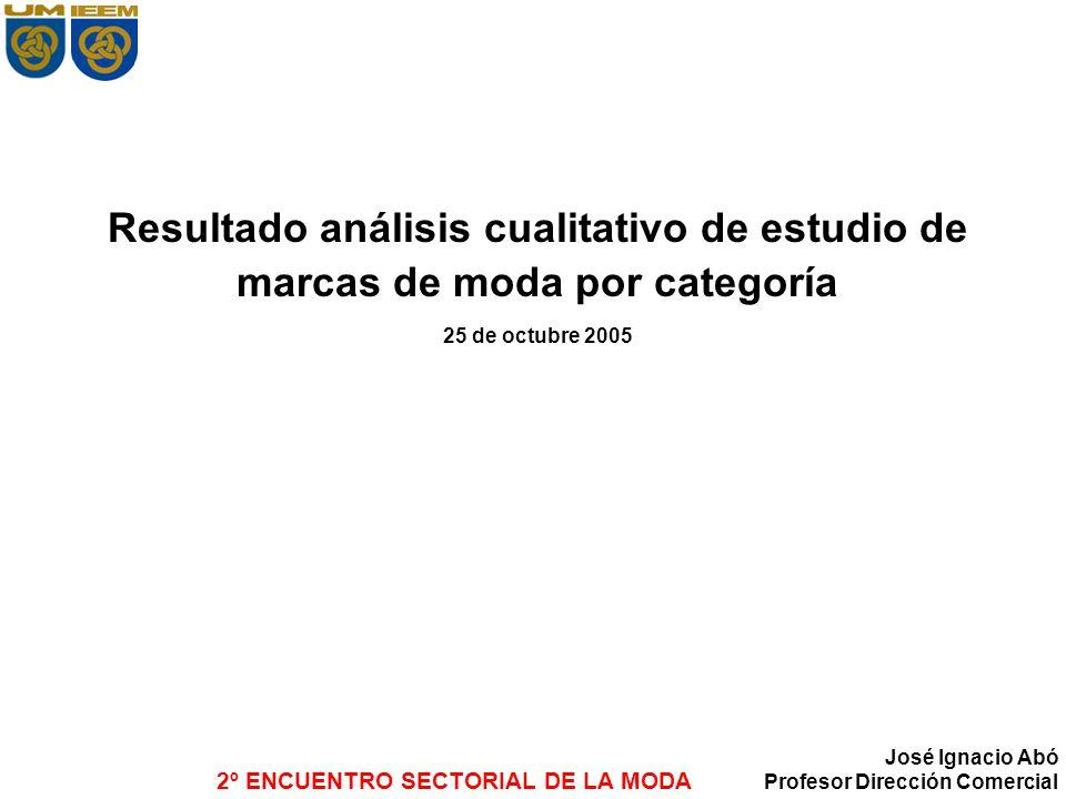 Resultado análisis cualitativo de estudio de marcas de moda por categoría