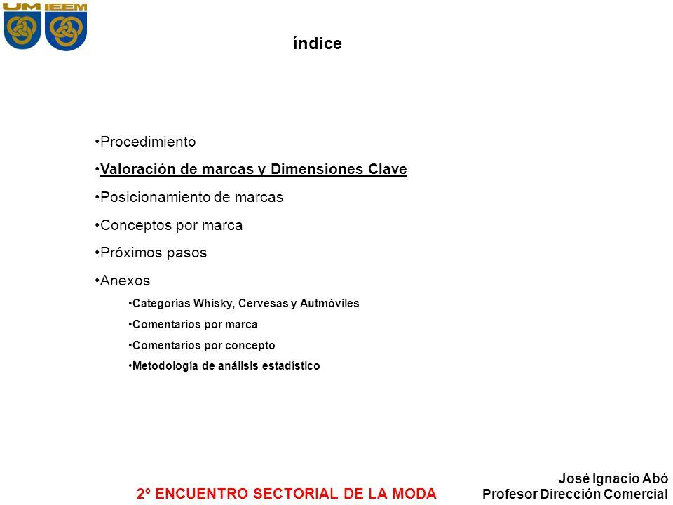 índice Procedimiento Valoración de marcas y Dimensiones Clave