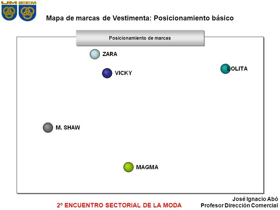 Mapa de marcas de Vestimenta: Posicionamiento básico
