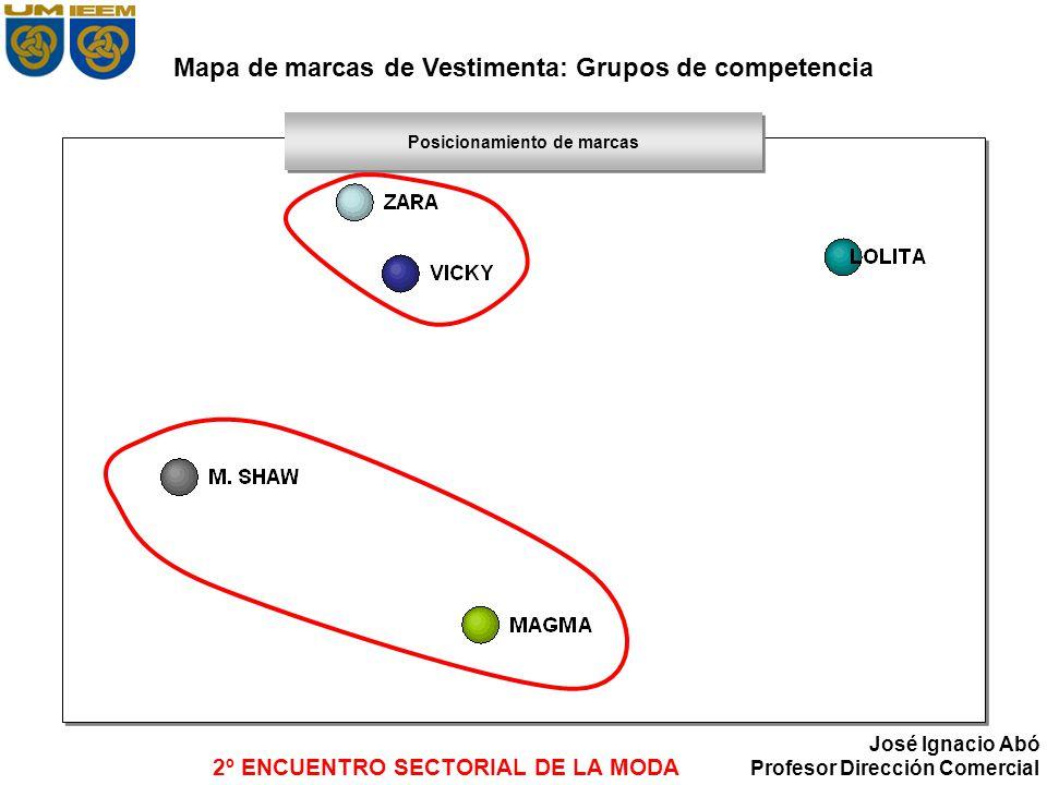 Mapa de marcas de Vestimenta: Grupos de competencia