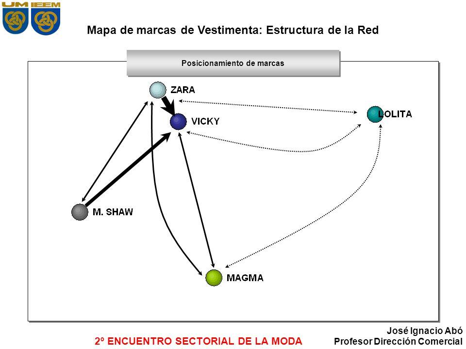 Mapa de marcas de Vestimenta: Estructura de la Red