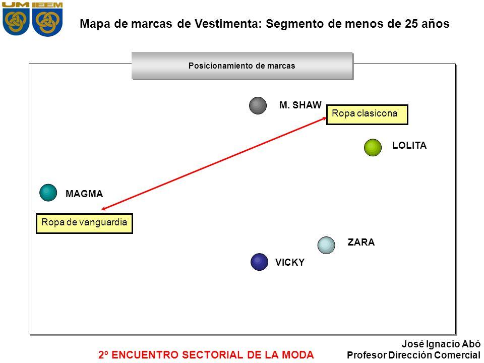 Mapa de marcas de Vestimenta: Segmento de menos de 25 años