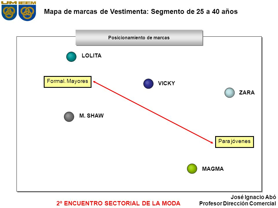 Mapa de marcas de Vestimenta: Segmento de 25 a 40 años