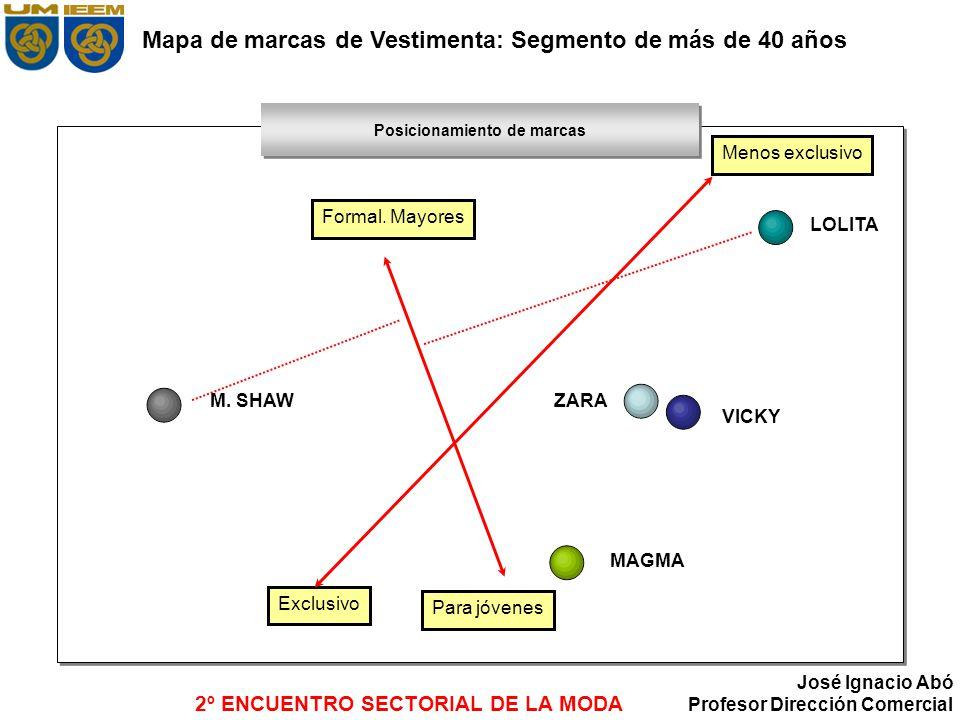Mapa de marcas de Vestimenta: Segmento de más de 40 años