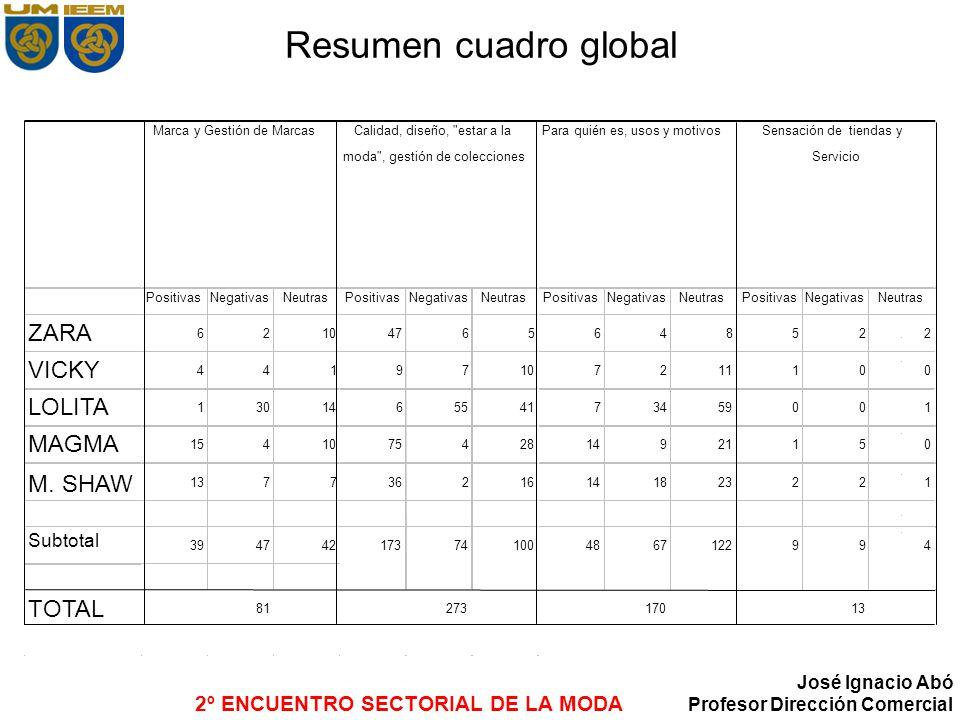 Resumen cuadro global ZARA VICKY LOLITA MAGMA M. SHAW TOTAL Subtotal