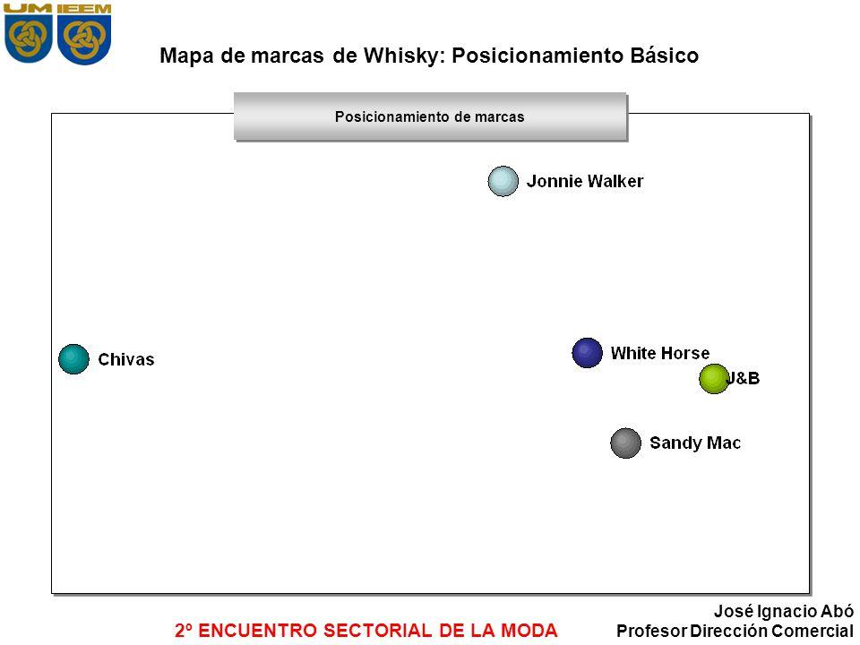 Mapa de marcas de Whisky: Posicionamiento Básico