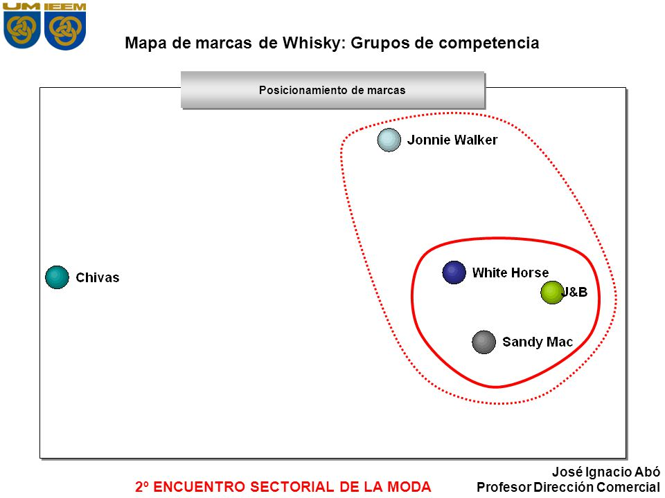 Mapa de marcas de Whisky: Grupos de competencia
