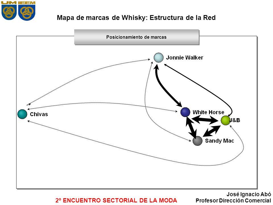Mapa de marcas de Whisky: Estructura de la Red