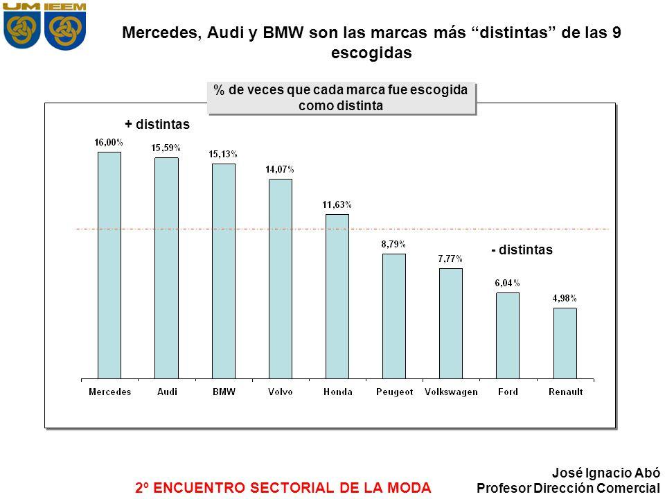 Mercedes, Audi y BMW son las marcas más distintas de las 9 escogidas