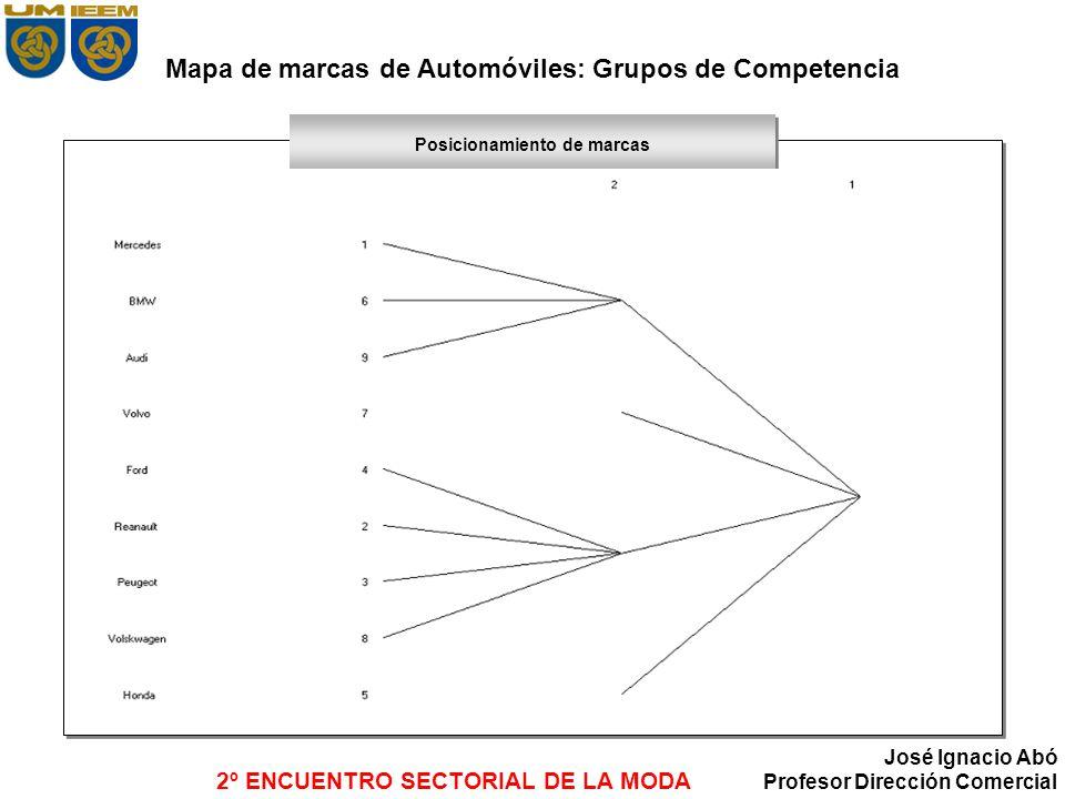 Mapa de marcas de Automóviles: Grupos de Competencia