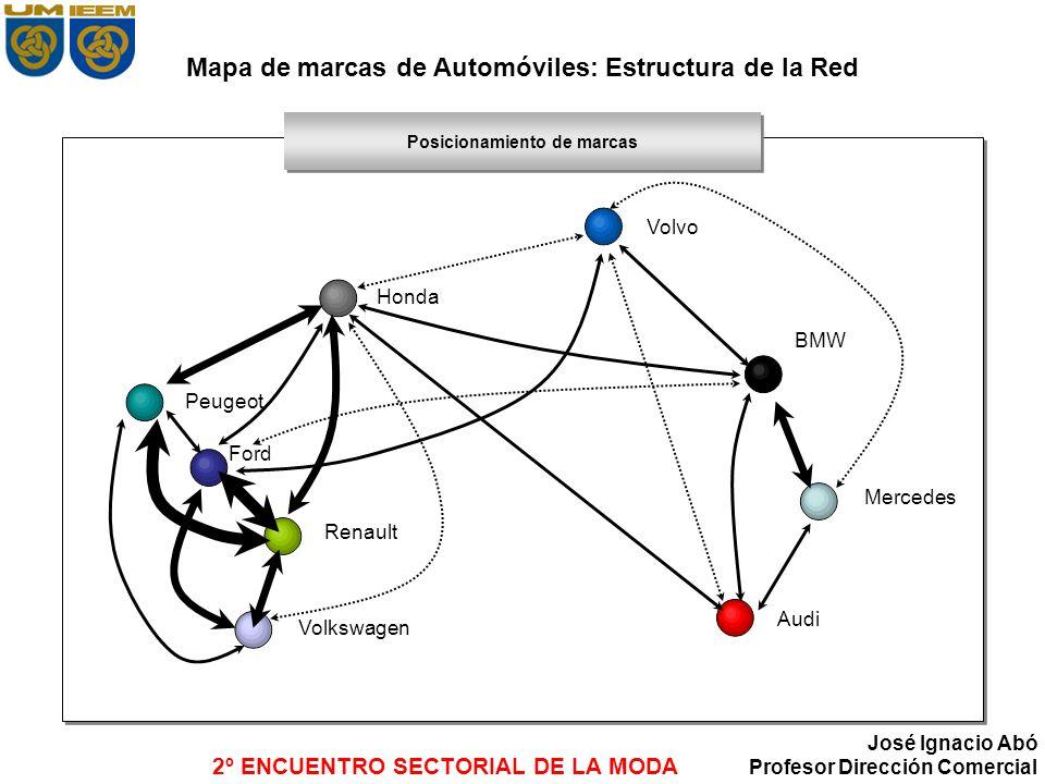 Mapa de marcas de Automóviles: Estructura de la Red