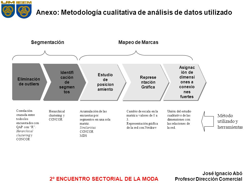 Anexo: Metodología cualitativa de análisis de datos utilizado