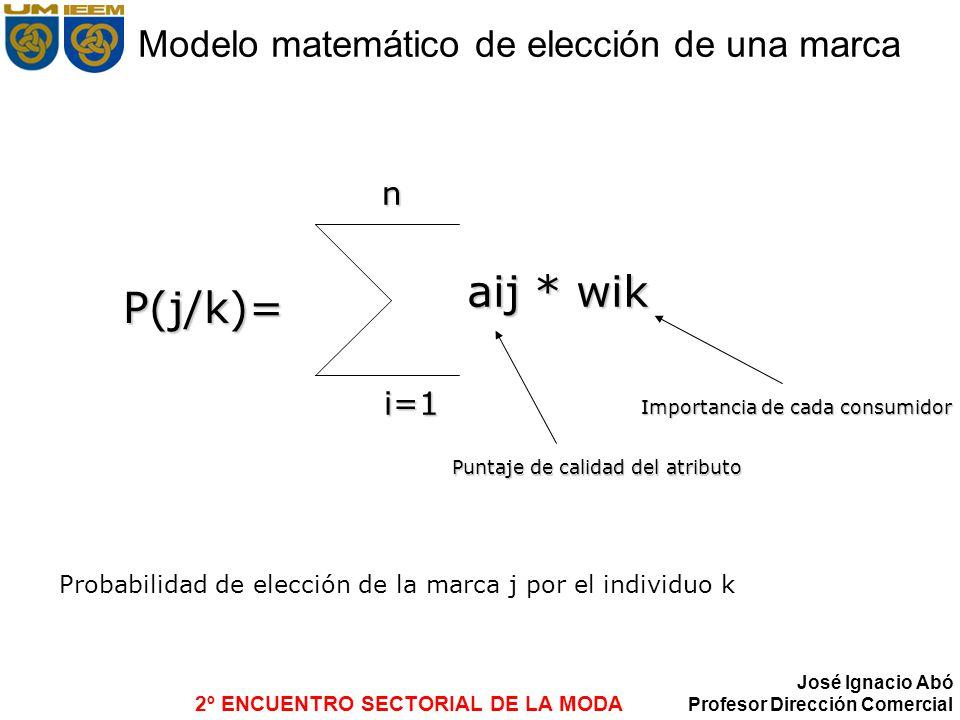 Modelo matemático de elección de una marca