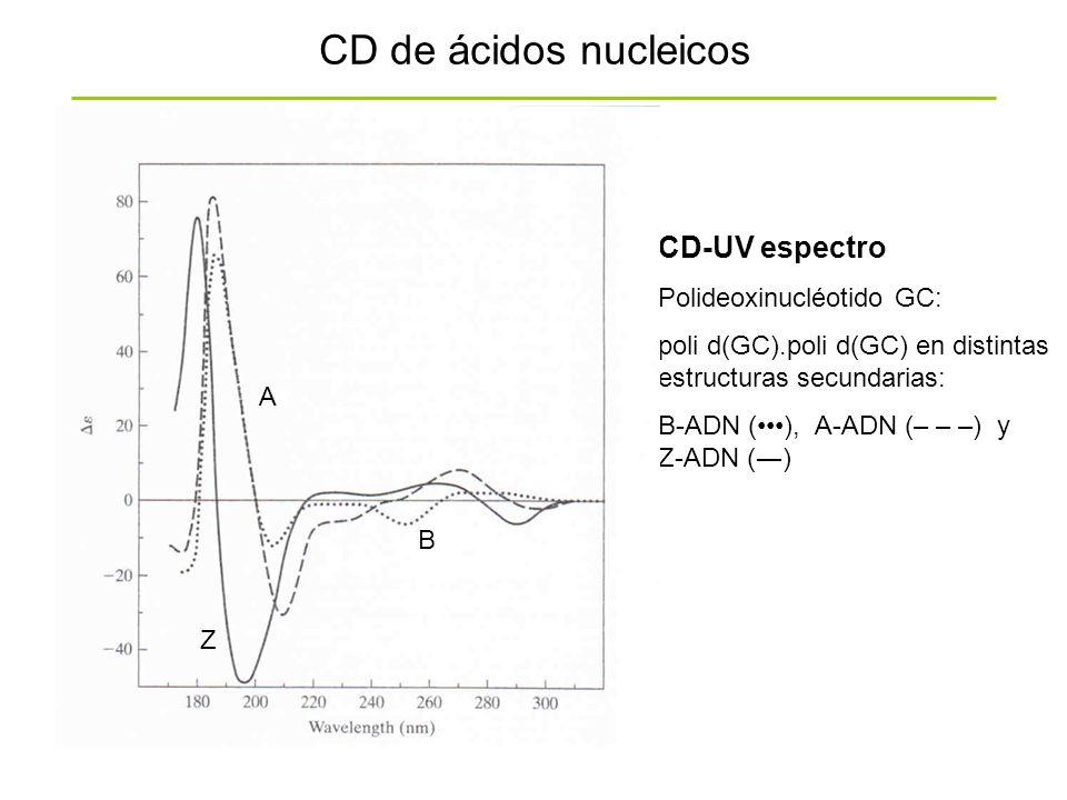 CD de ácidos nucleicos CD-UV espectro Polideoxinucléotido GC: