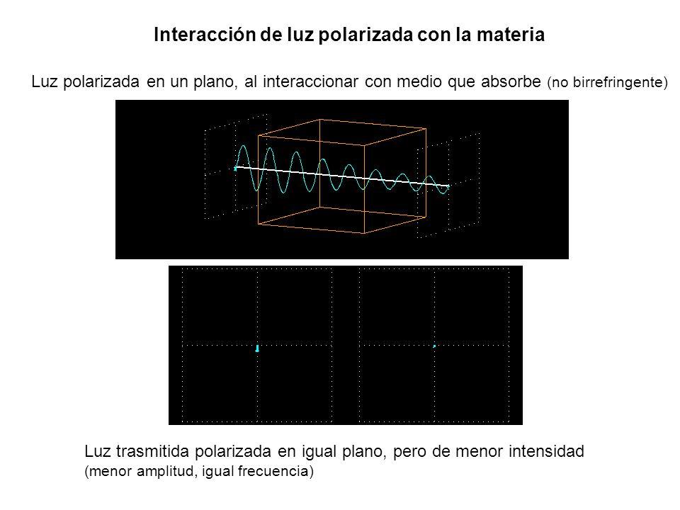 Interacción de luz polarizada con la materia