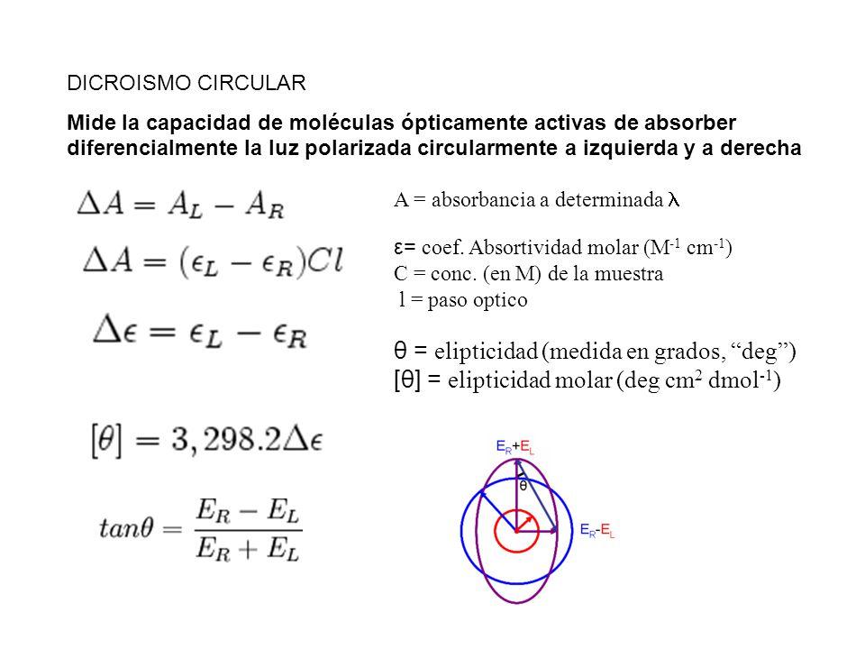 θ = elipticidad (medida en grados, deg )
