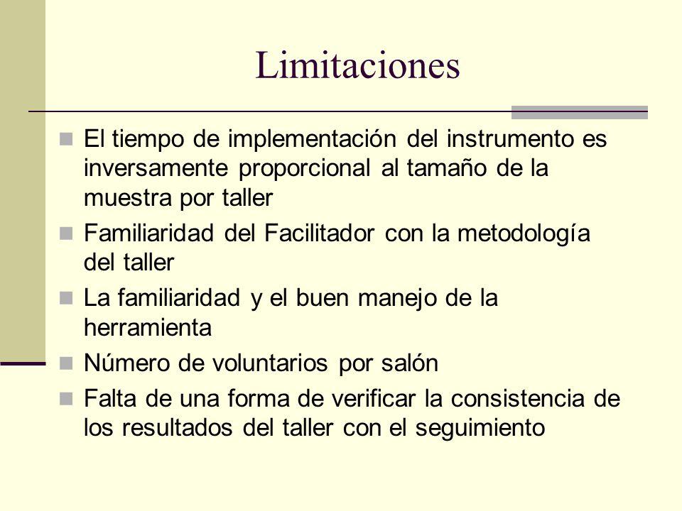 Limitaciones El tiempo de implementación del instrumento es inversamente proporcional al tamaño de la muestra por taller.