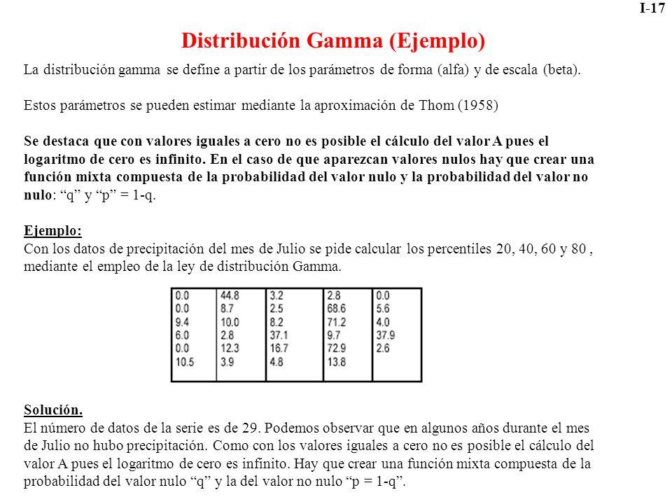 Distribución Gamma (Ejemplo)
