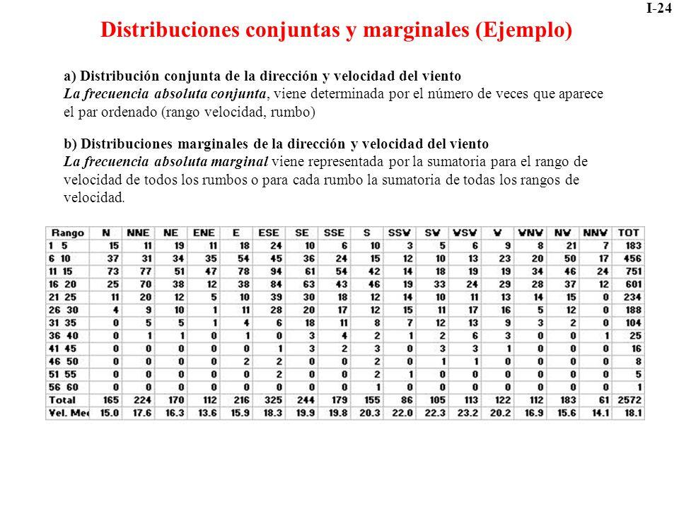 Distribuciones conjuntas y marginales (Ejemplo)
