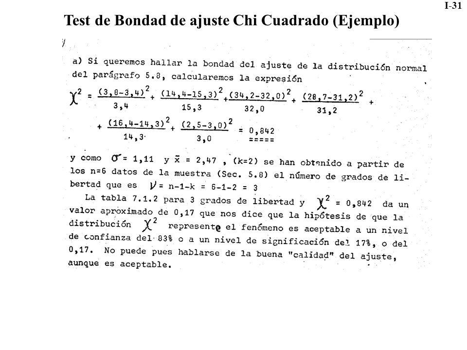 Test de Bondad de ajuste Chi Cuadrado (Ejemplo)