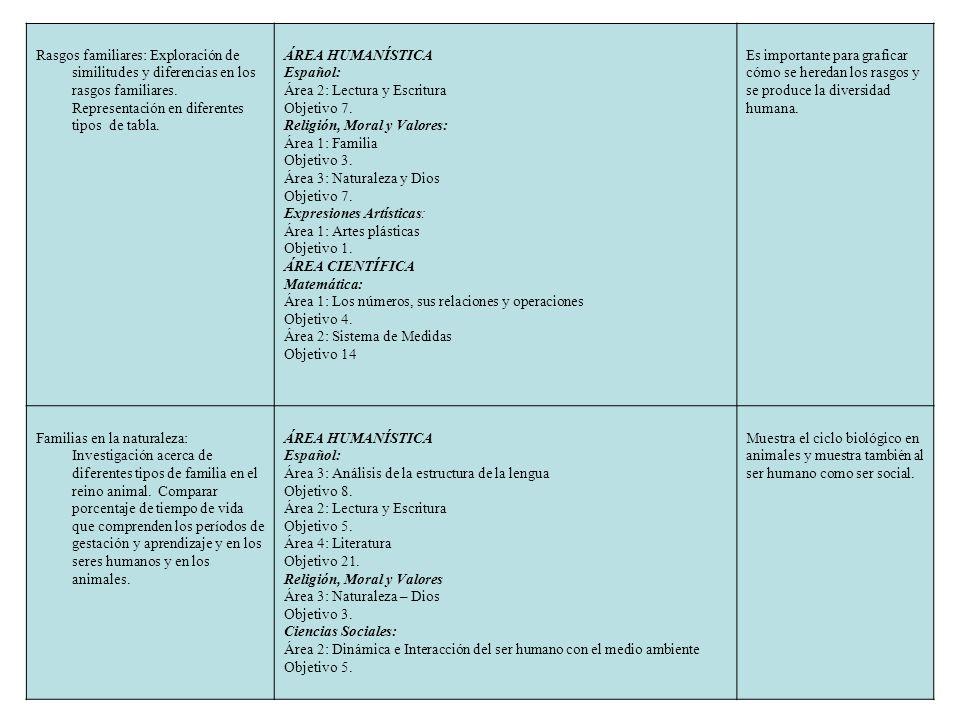 Rasgos familiares: Exploración de similitudes y diferencias en los rasgos familiares. Representación en diferentes tipos de tabla.
