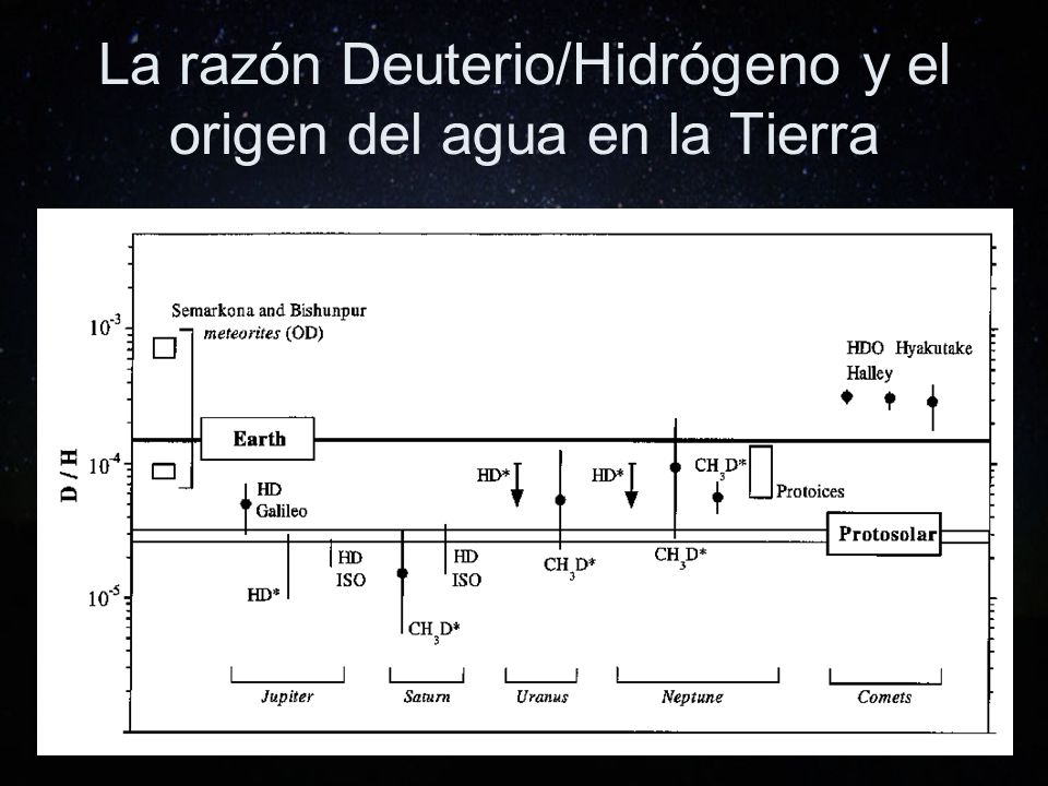 La razón Deuterio/Hidrógeno y el origen del agua en la Tierra