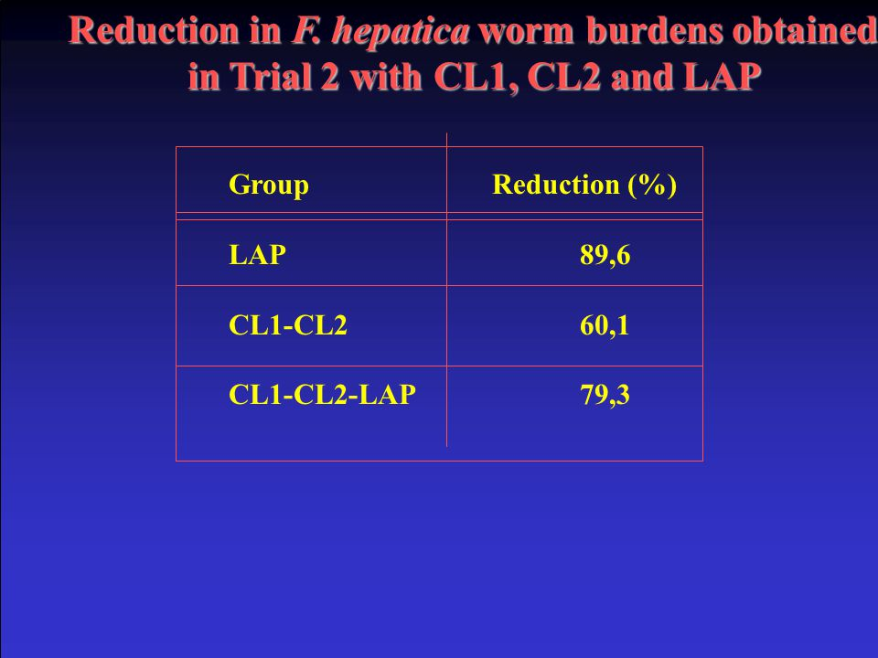 Reduction in F. hepatica worm burdens obtained
