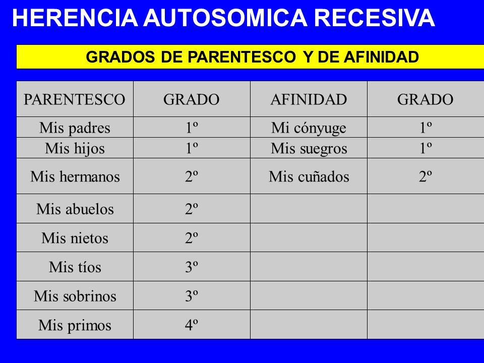 GRADOS DE PARENTESCO Y DE AFINIDAD