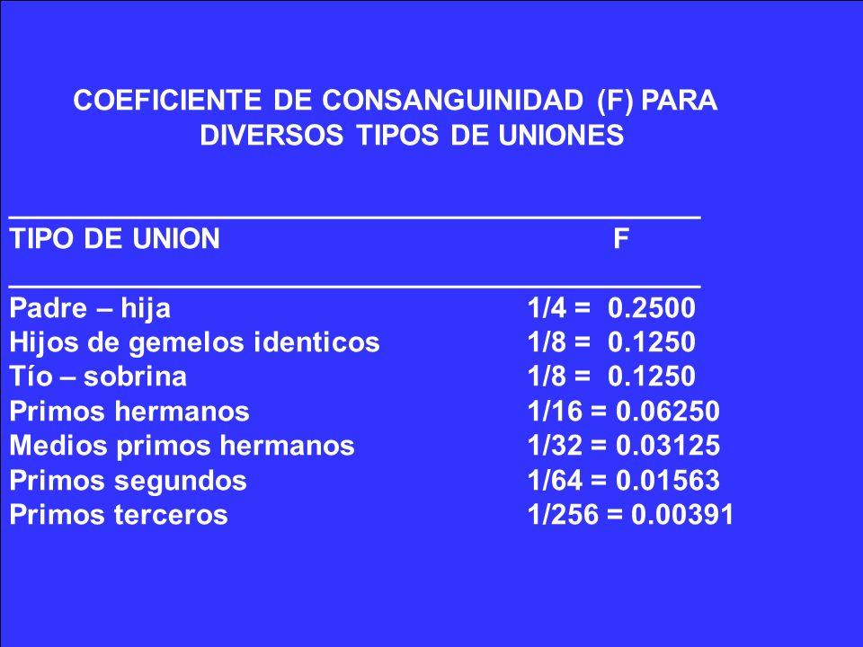 COEFICIENTE DE CONSANGUINIDAD (F) PARA