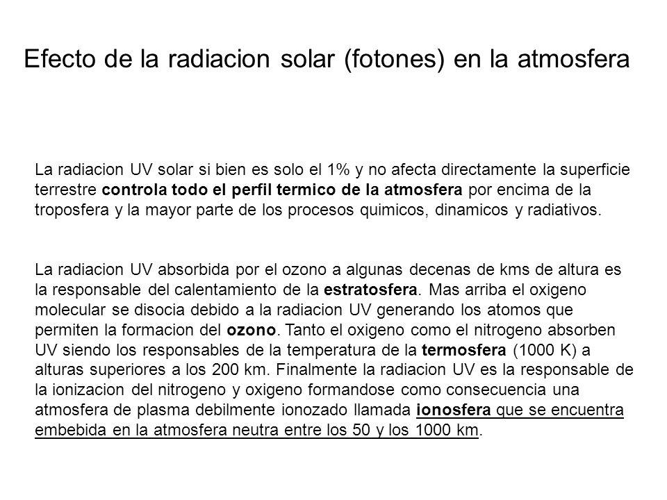 Efecto de la radiacion solar (fotones) en la atmosfera