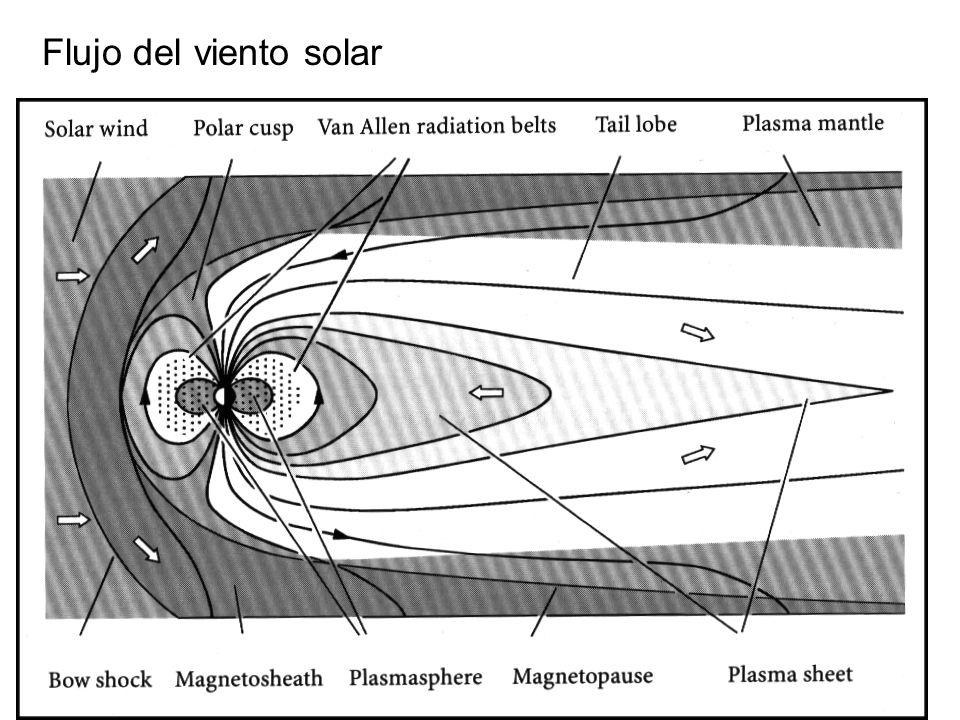 Flujo del viento solar