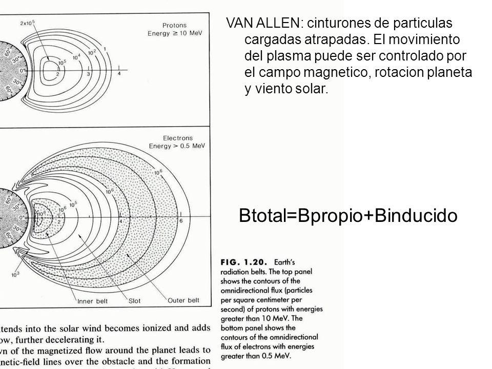 Btotal=Bpropio+Binducido