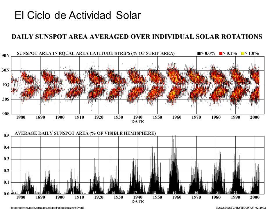 El Ciclo de Actividad Solar