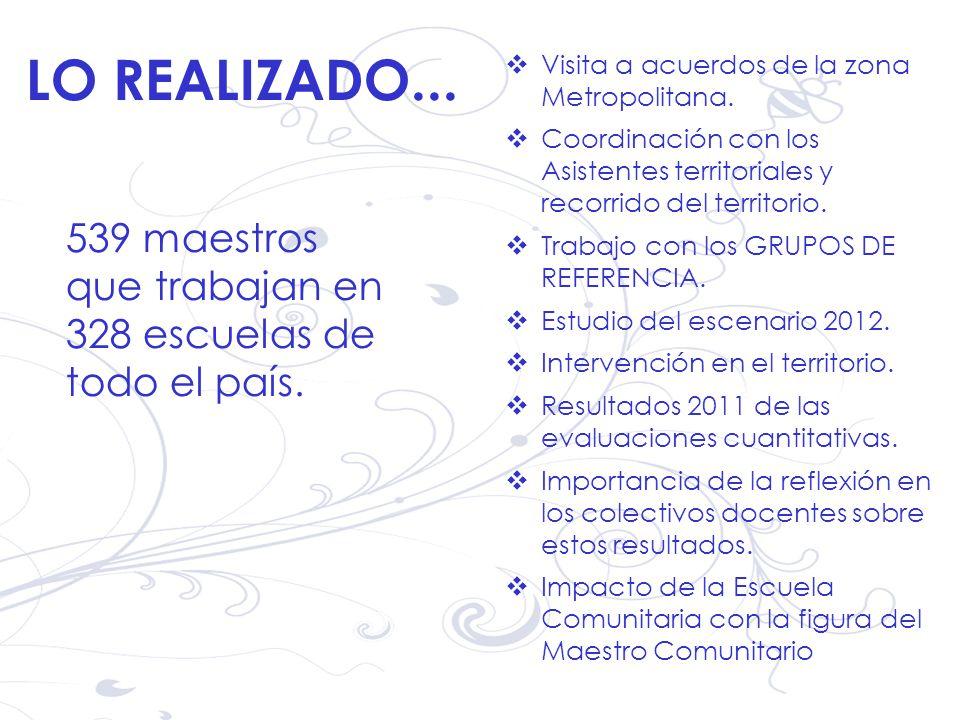 Visita a acuerdos de la zona Metropolitana.