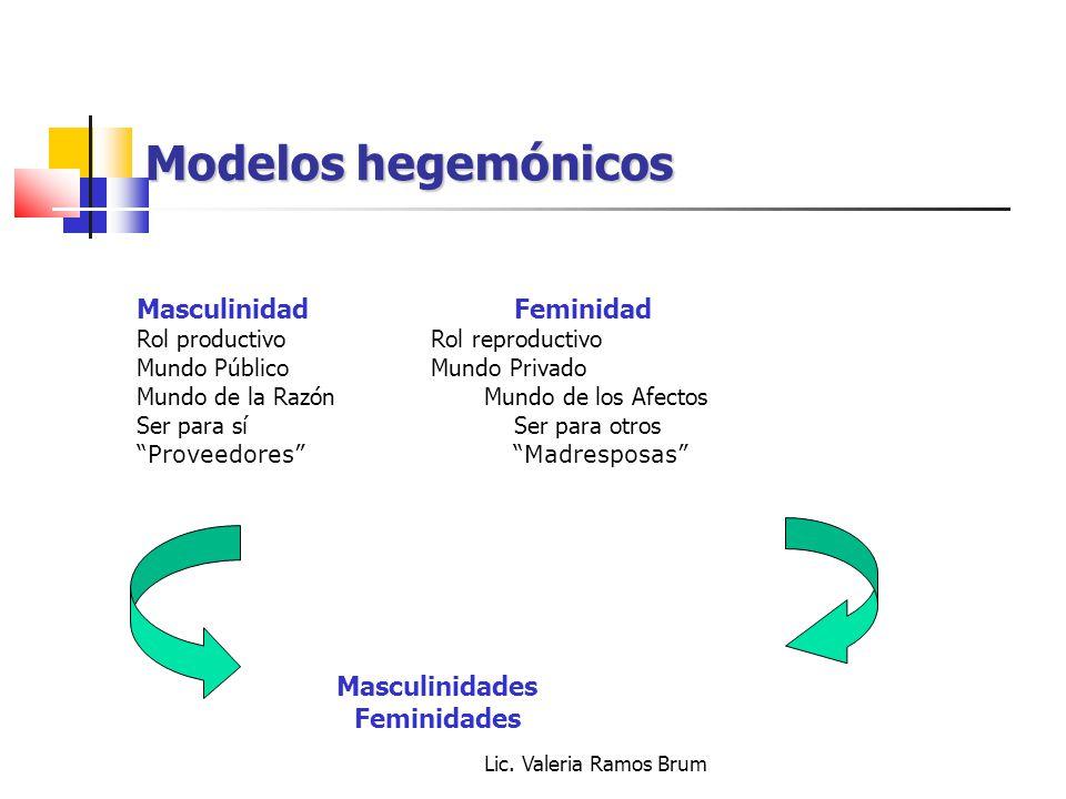 Modelos hegemónicos Masculinidad Feminidad Masculinidades Feminidades