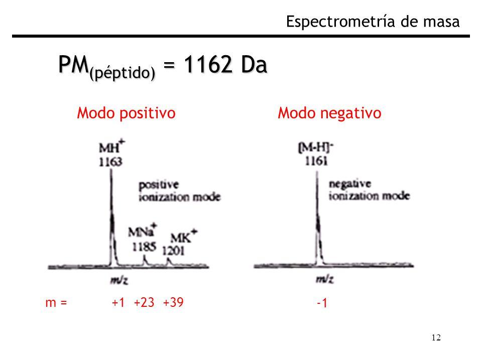 PM(péptido) = 1162 Da Espectrometría de masa Modo positivo