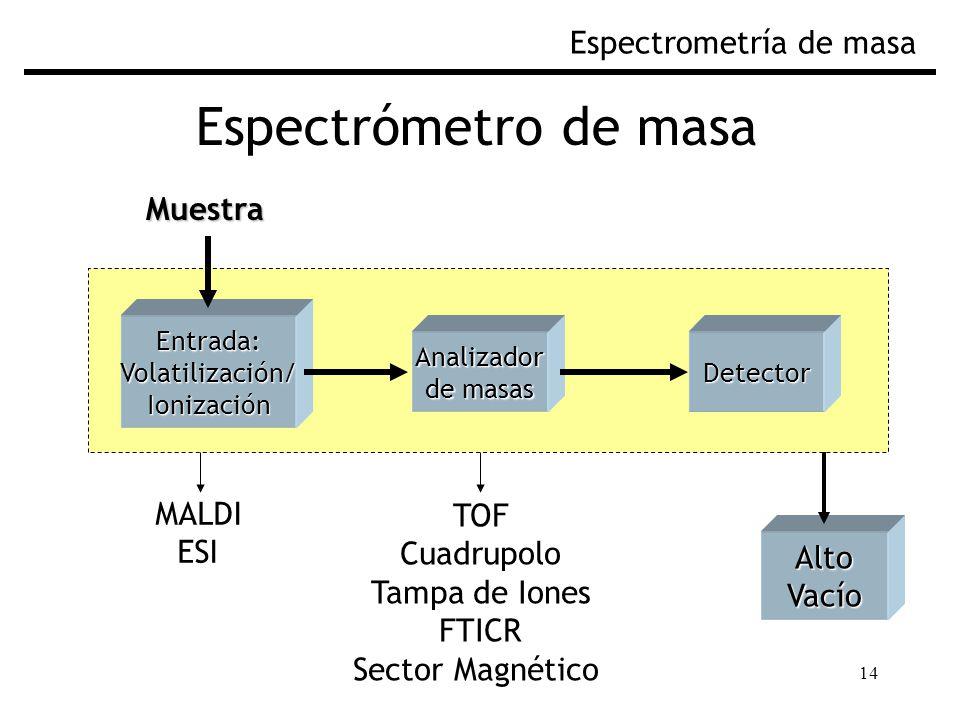 Espectrómetro de masa Espectrometría de masa Muestra MALDI TOF ESI