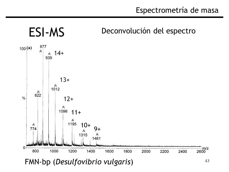 ESI-MS Espectrometría de masa Deconvolución del espectro